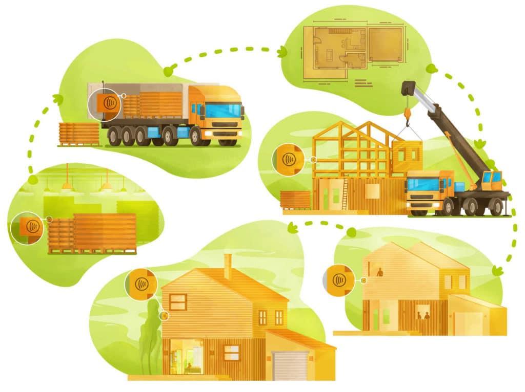 traçabilité construction 360SmartConnect