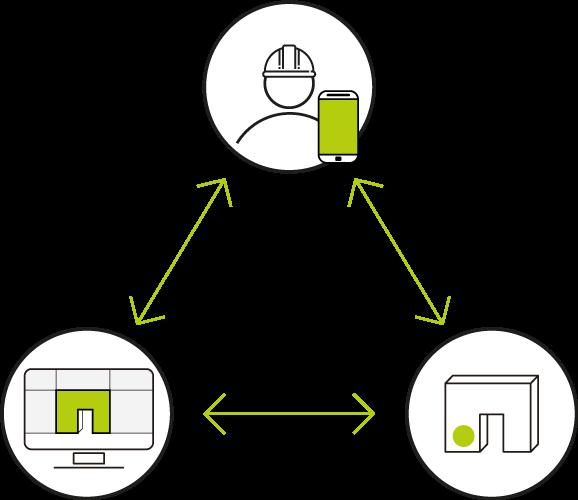 objet, utilisateur et plateforme 360SmartConnect